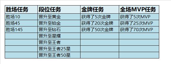 王者荣耀s18赛季奖励领取调整说明及未领取奖励